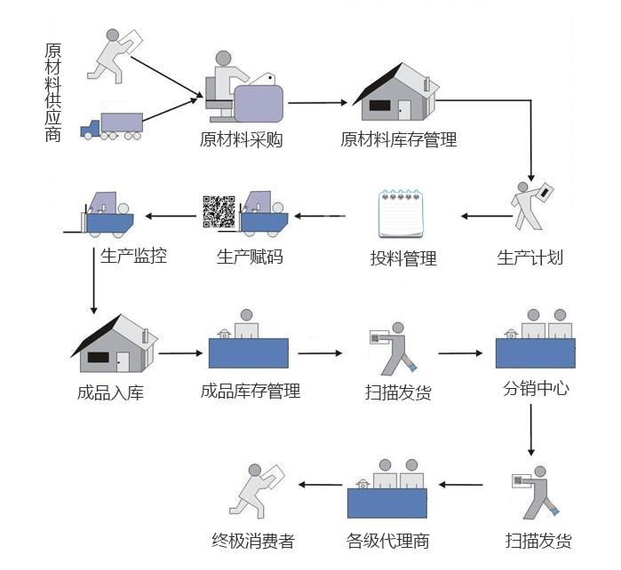 产品追溯流程图